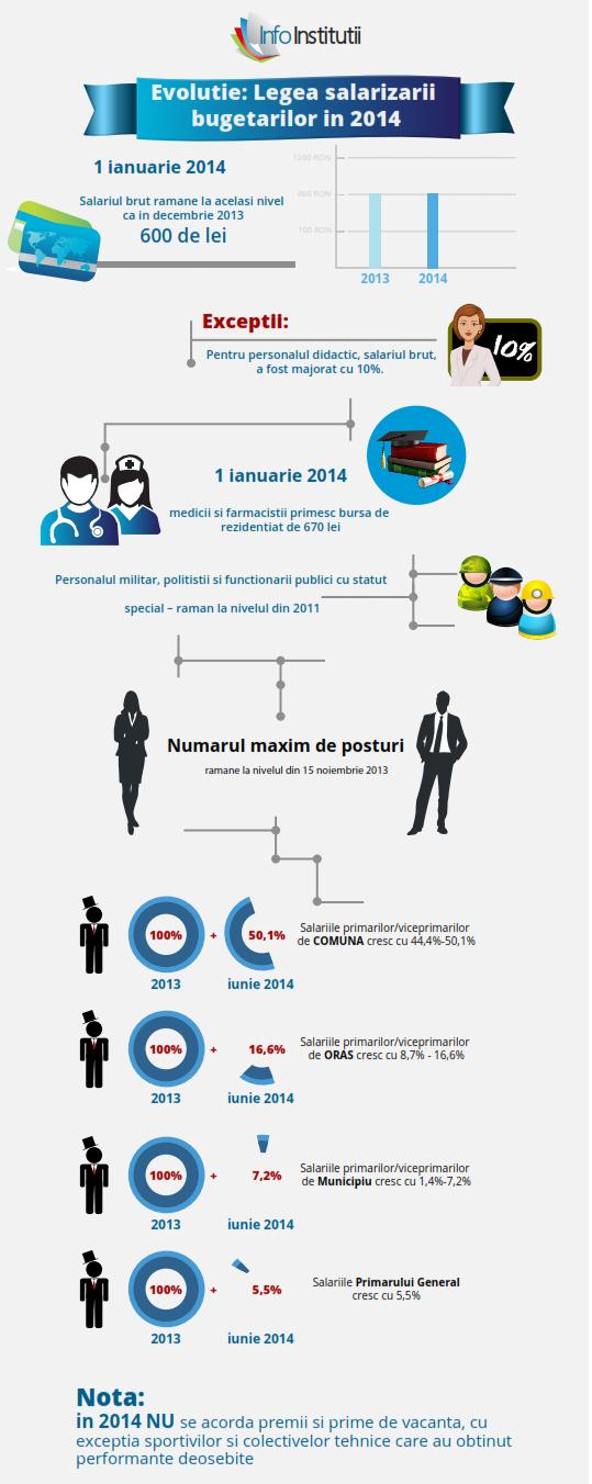 Salarizarea bugetarilor in Romania in 2014